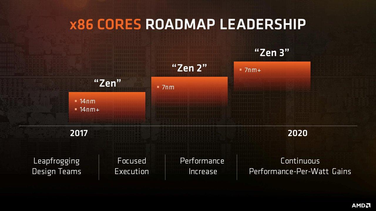 AMD Ryzen Roadmap